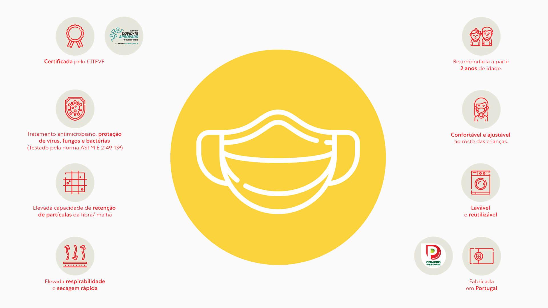 Informação Técnica Máscaras Reutilizáveis | Zippy Online